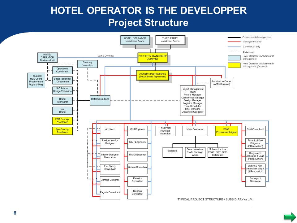 HOTEL OPERATOR IS THE DEVELOPPER Project Structure