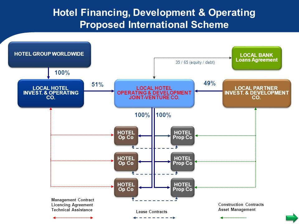 Hotel Financing, Development & Operating Proposed International Scheme