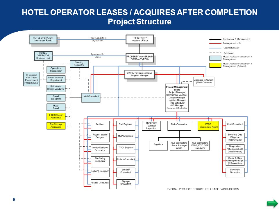 HOTEL OPERATOR LEASES / ACQUIRES AFTER COMPLETION Project Structure