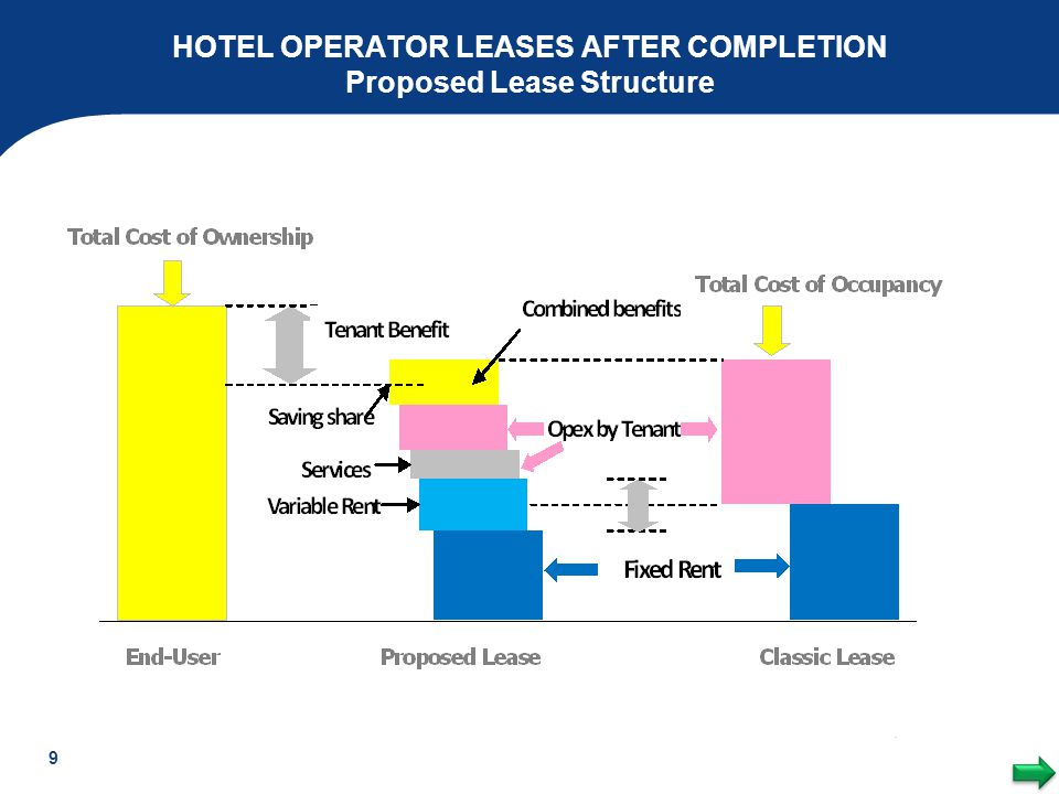 HOTEL OPERATOR LEASES AFTER COMPLETION Proposed Lease Structure