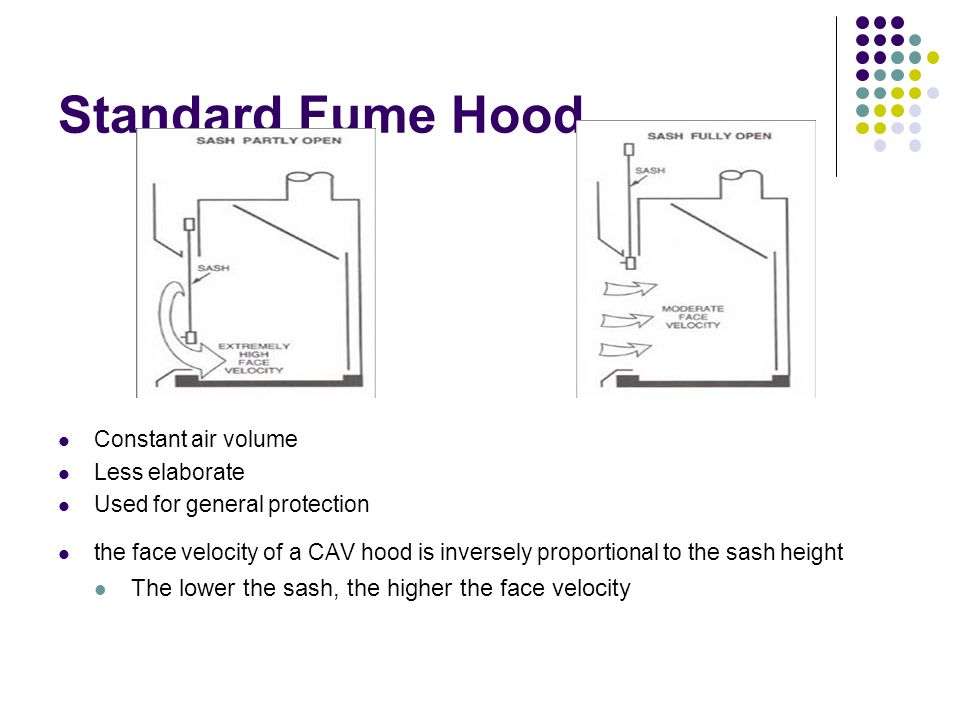 Standard Fume Hood The lower the sash, the higher the face velocity