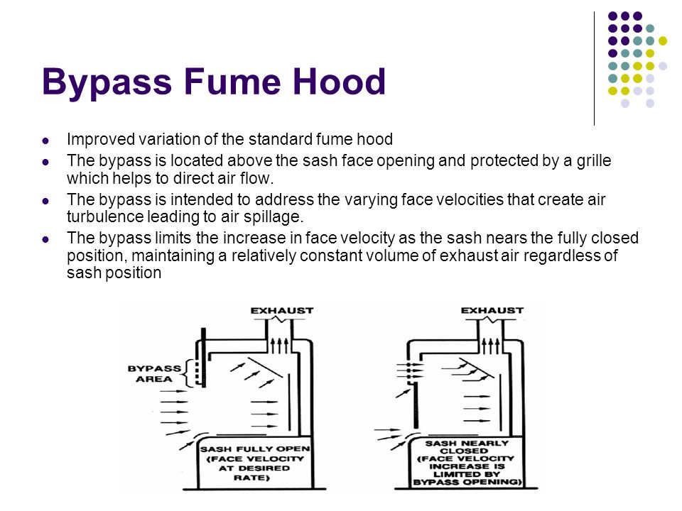 Bypass Fume Hood Improved variation of the standard fume hood