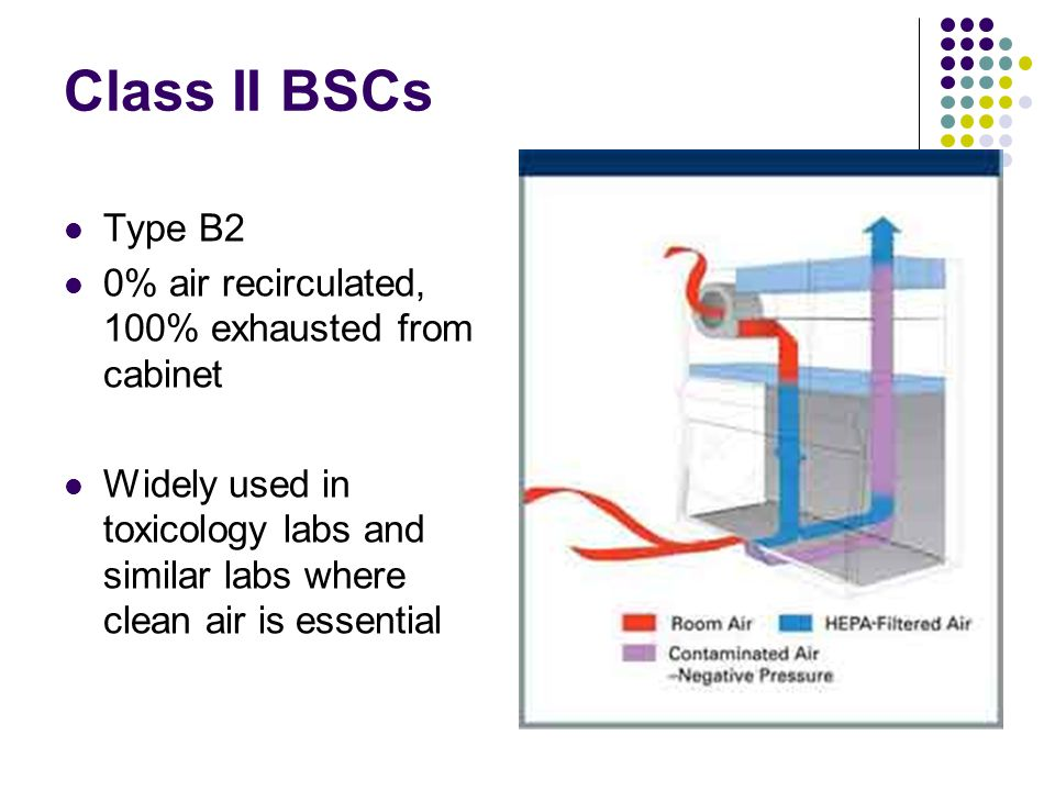 Class II BSCs Type B2 0% air recirculated, 100% exhausted from cabinet
