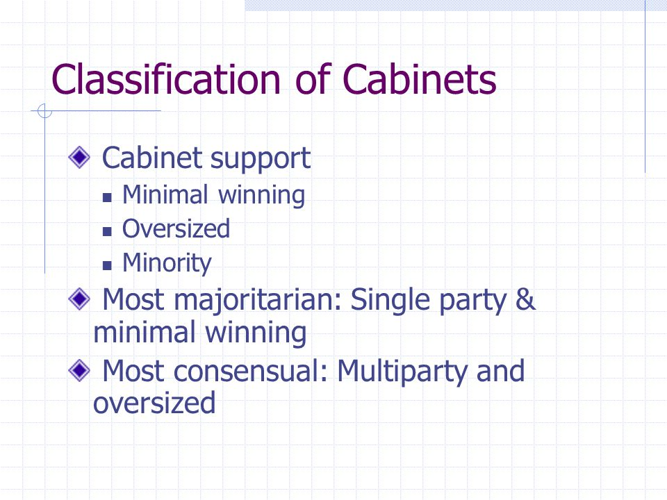 Classification of Cabinets