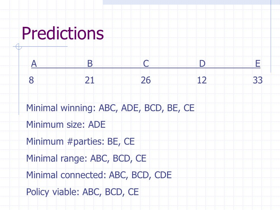 Predictions A B C D E. 8 21 26 12 33. Minimal winning: ABC, ADE, BCD, BE, CE. Minimum size: ADE.
