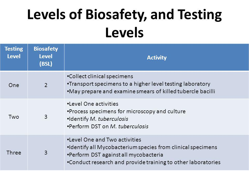Levels of Biosafety, and Testing Levels