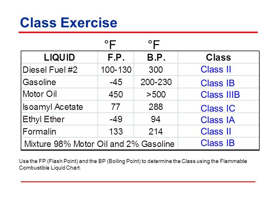 Class Exercise °F °F Class II Class IB Class IIIB Class IC Class IA