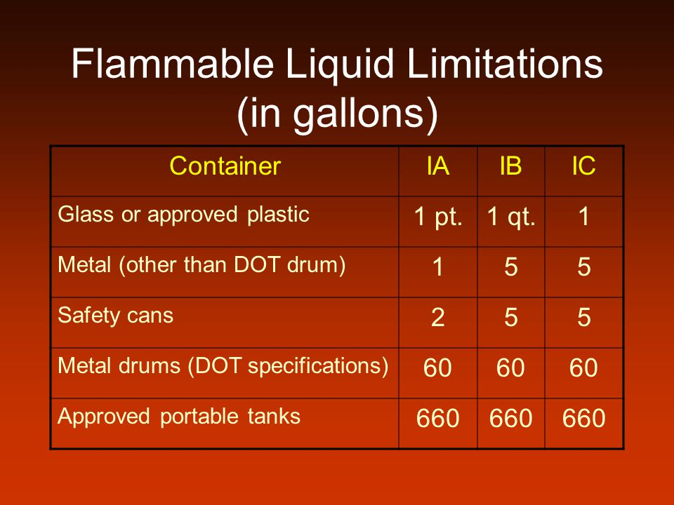 Flammable Liquid Limitations (in gallons)