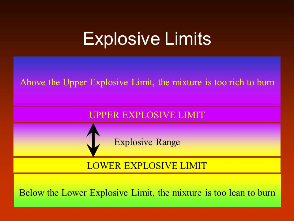 Explosive Limits Above the Upper Explosive Limit, the mixture is too rich to burn. UPPER EXPLOSIVE LIMIT.