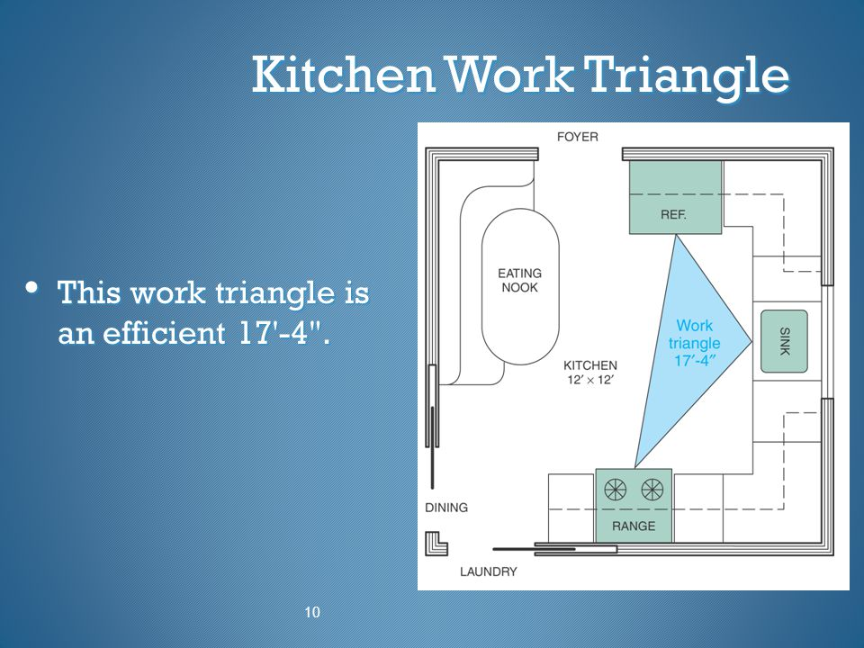 Kitchen Work Triangle This work triangle is an efficient 17 -4 . 10