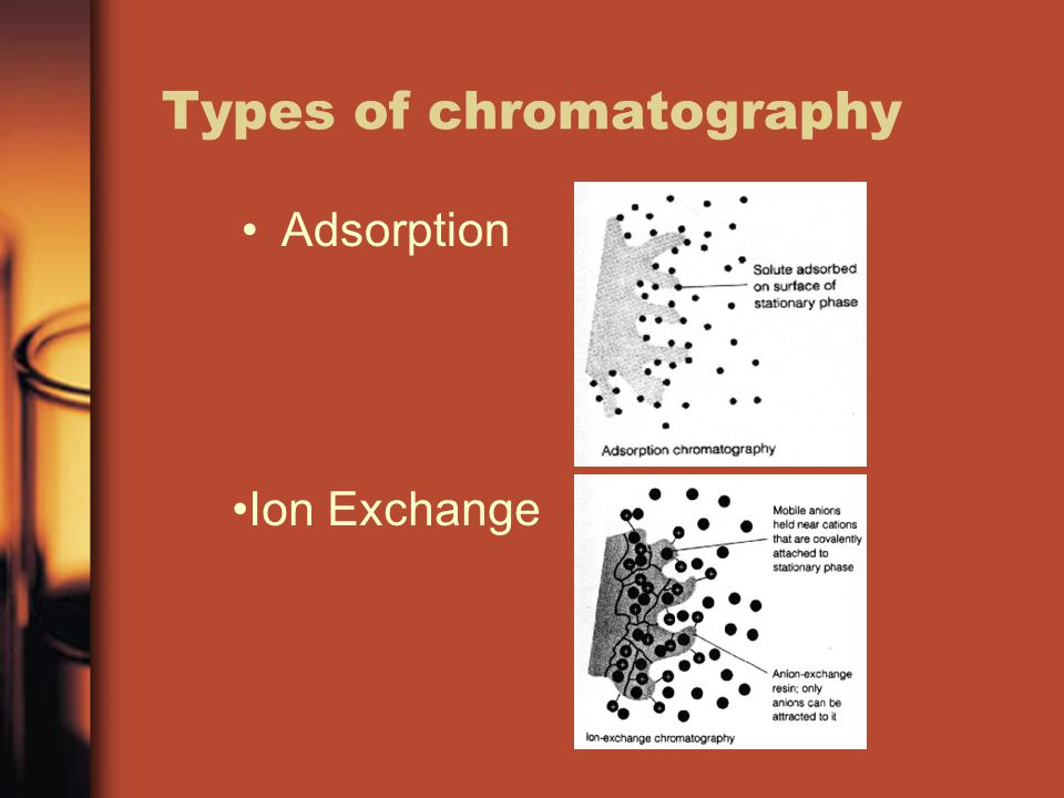 Types of chromatography