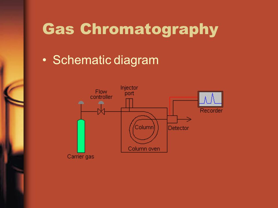 Gas Chromatography Schematic diagram