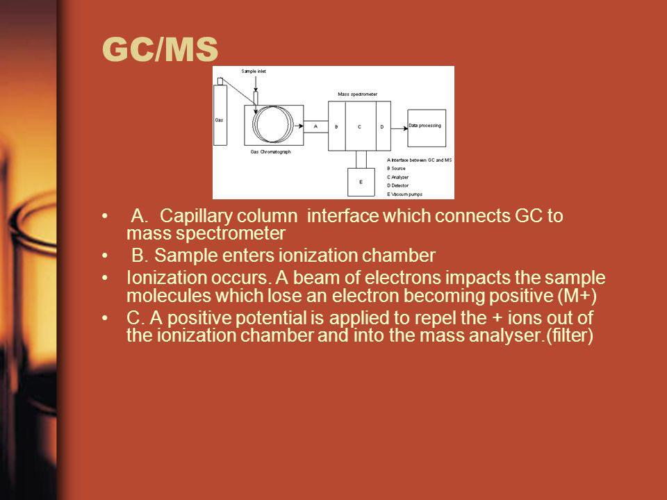 GC/MS A. Capillary column interface which connects GC to mass spectrometer. B. Sample enters ionization chamber.