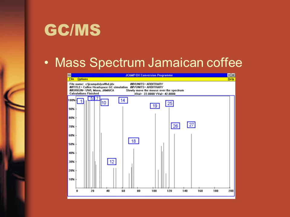 GC/MS Mass Spectrum Jamaican coffee