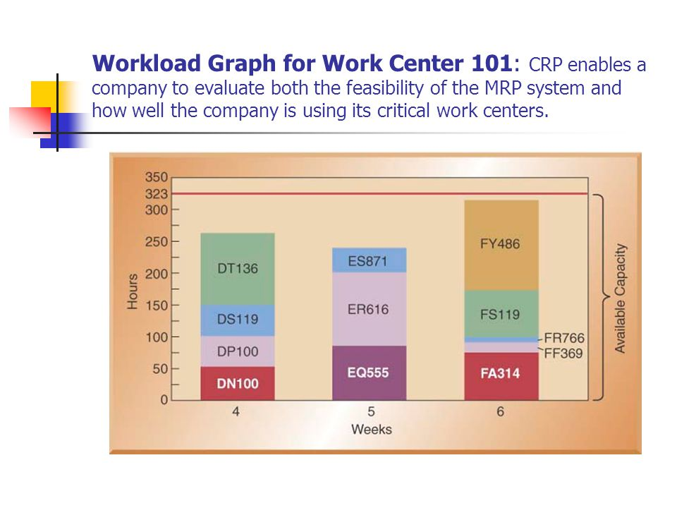 Workload Graph for Work Center 101: CRP enables a company to evaluate both the feasibility of the MRP system and how well the company is using its critical work centers.