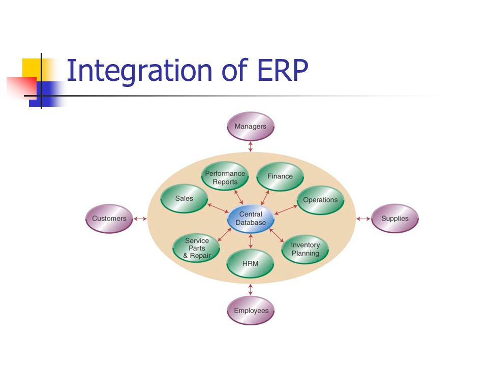 Integration of ERP