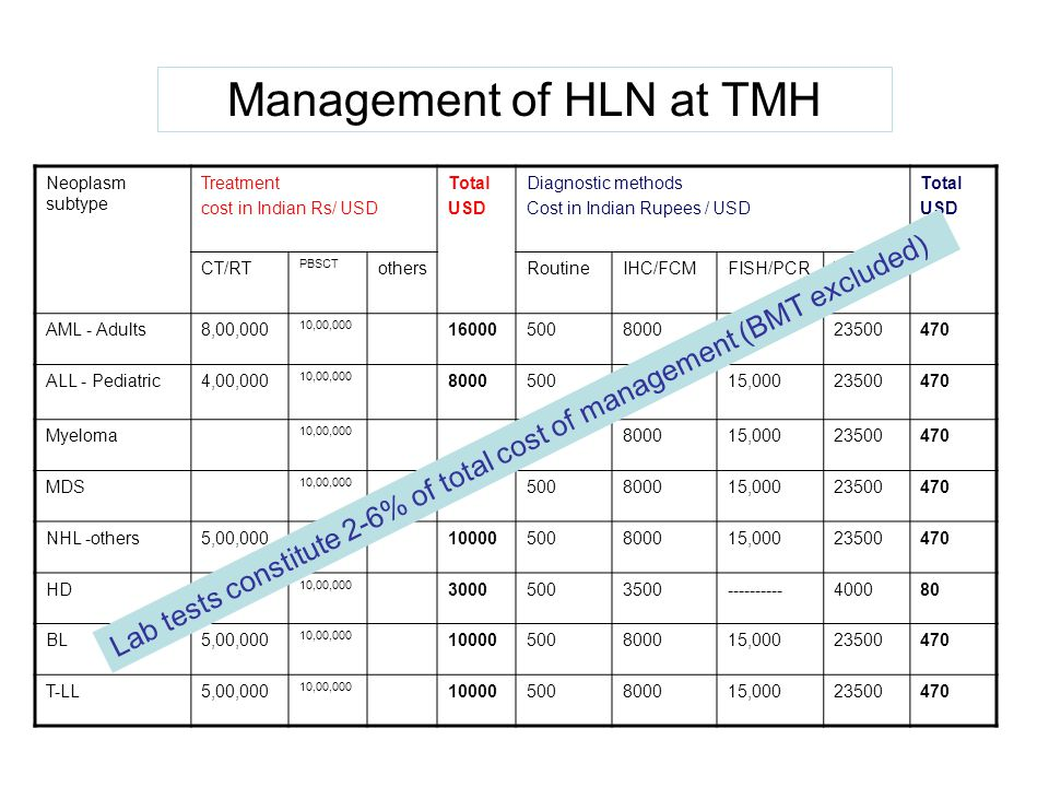 Management of HLN at TMH