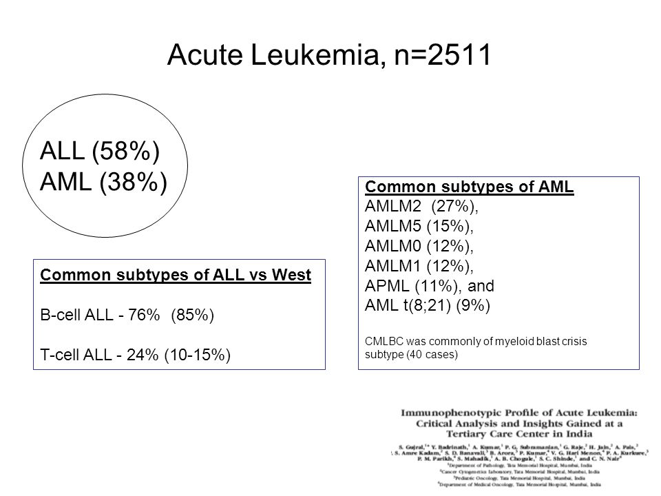 Acute Leukemia, n=2511 ALL (58%) AML (38%) Common subtypes of AML