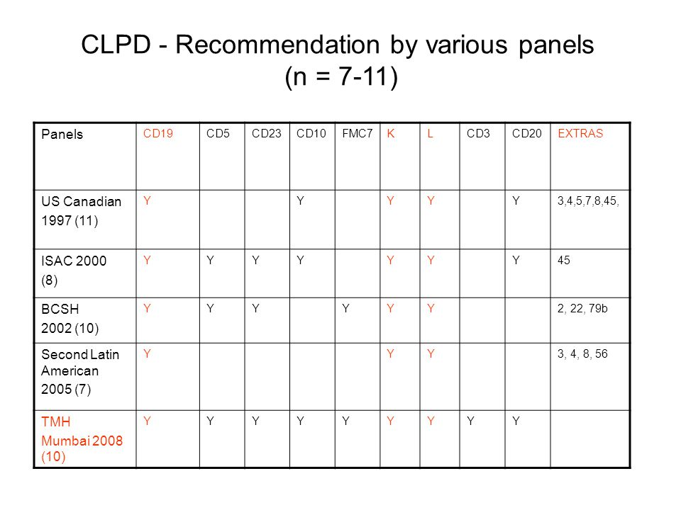 CLPD - Recommendation by various panels (n = 7-11)