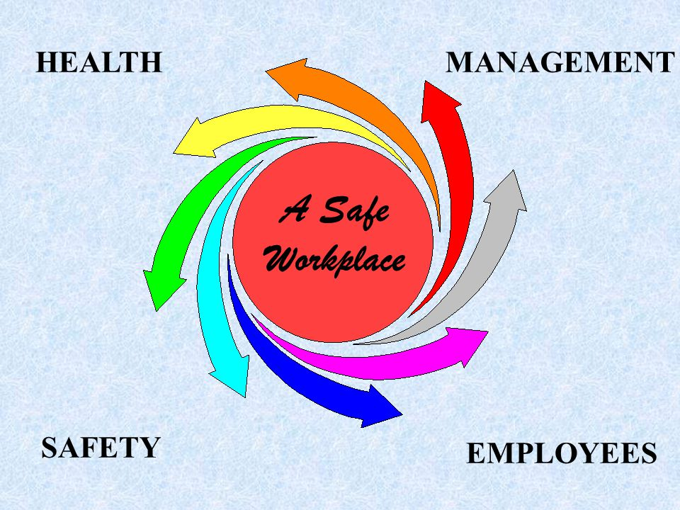 HEALTH MANAGEMENT A Safe Workplace SAFETY EMPLOYEES