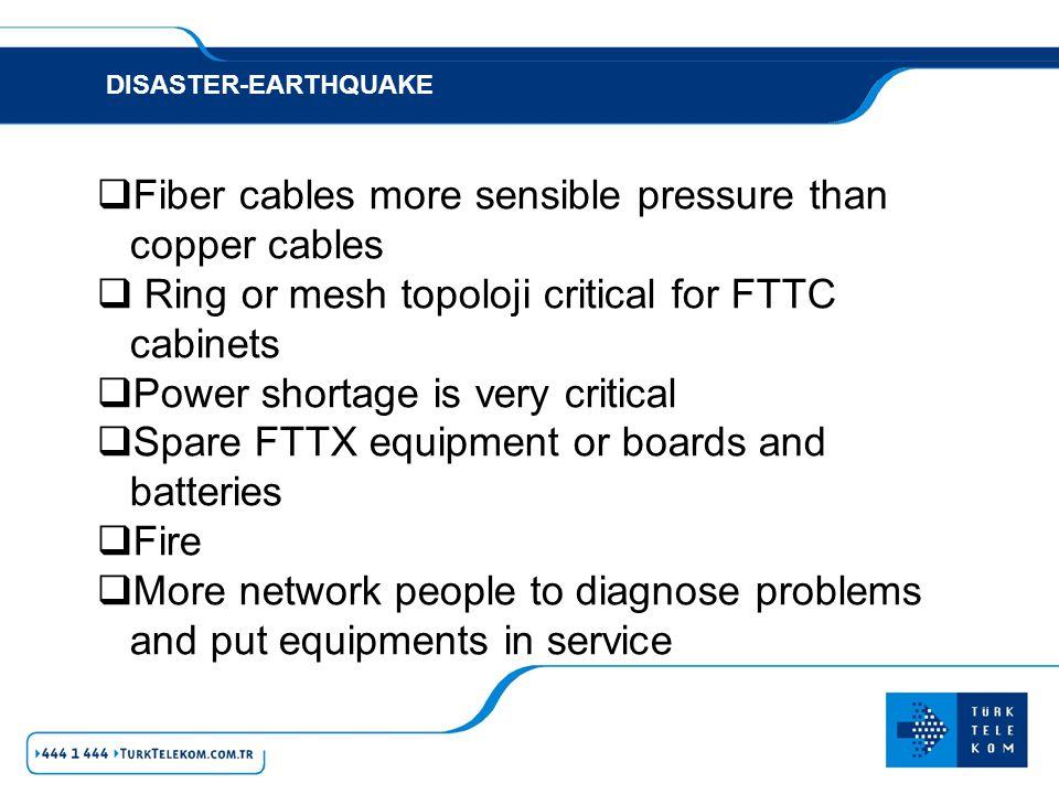 Fiber cables more sensible pressure than copper cables