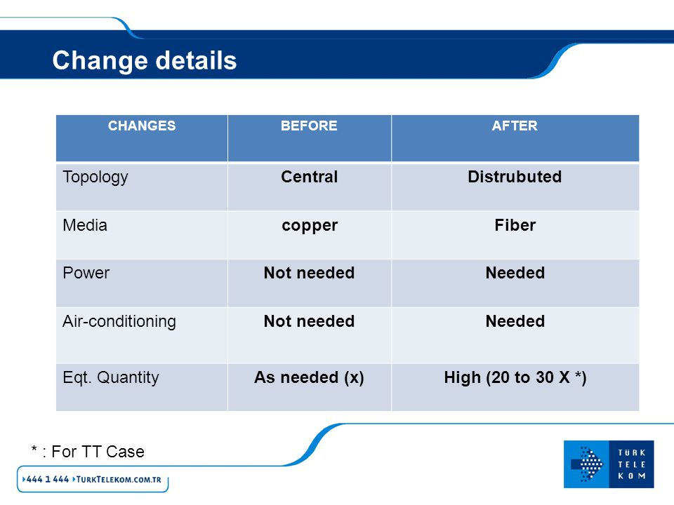 Change details Topology Central Distrubuted Media copper Fiber Power