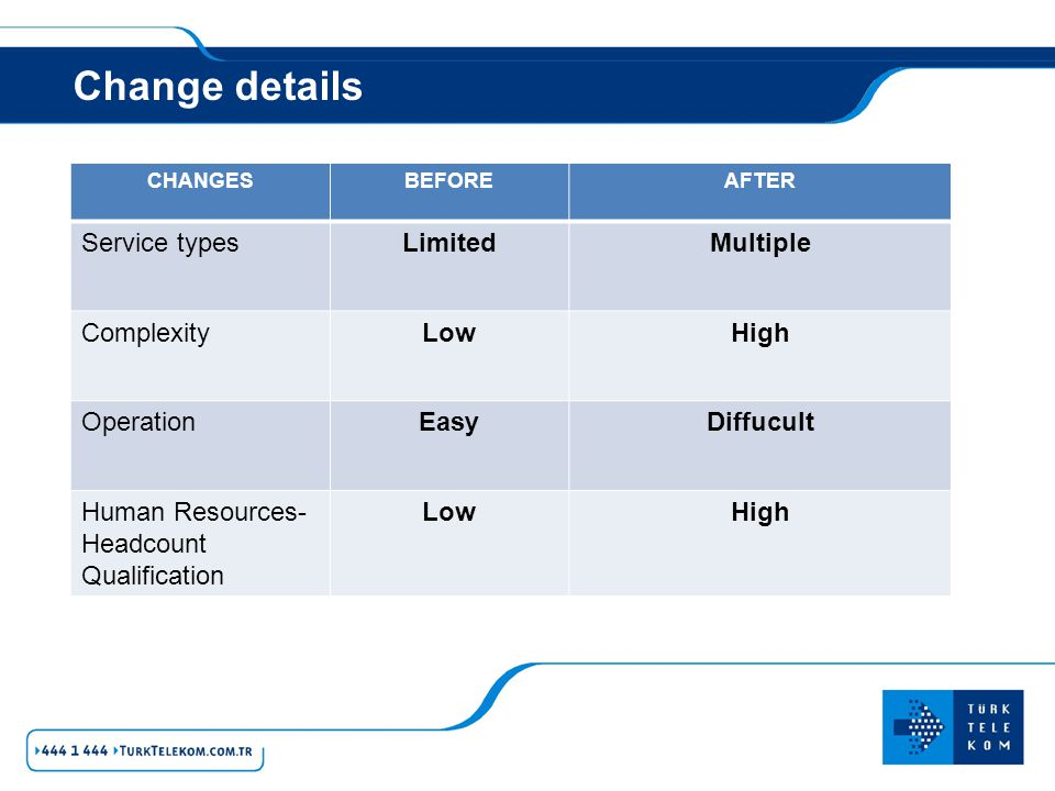 Change details Service types Limited Multiple Complexity Low High
