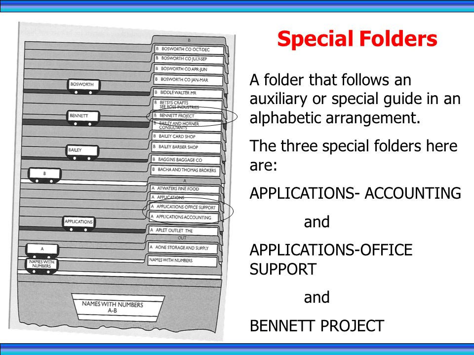 RECORDS MANAGEMENT 4/1/2017. Special Folders. A folder that follows an auxiliary or special guide in an alphabetic arrangement.