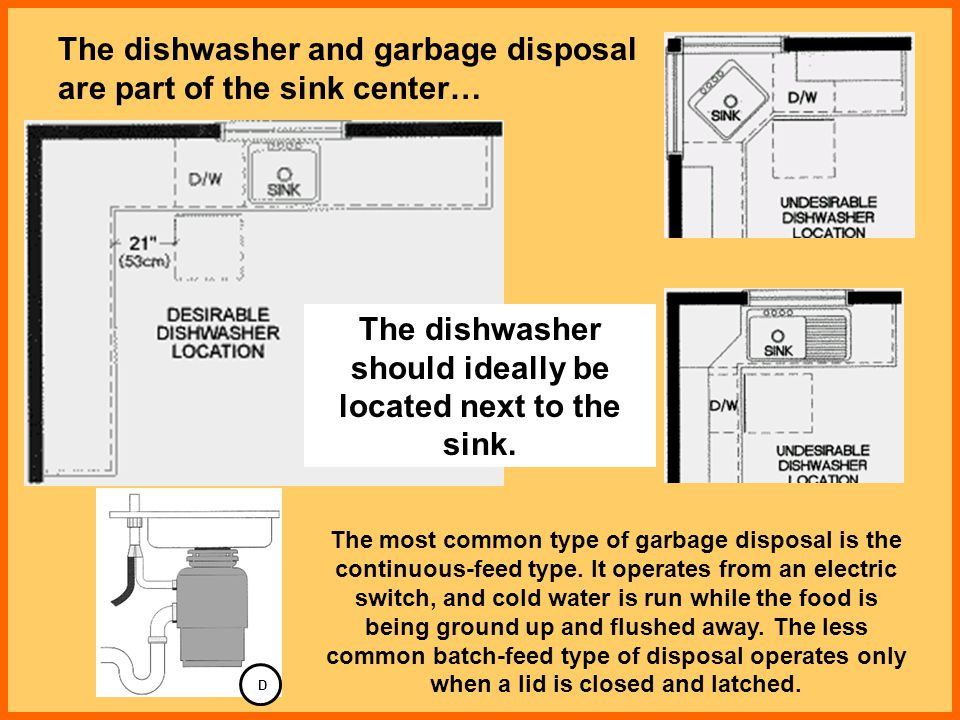 The dishwasher should ideally be located next to the sink.