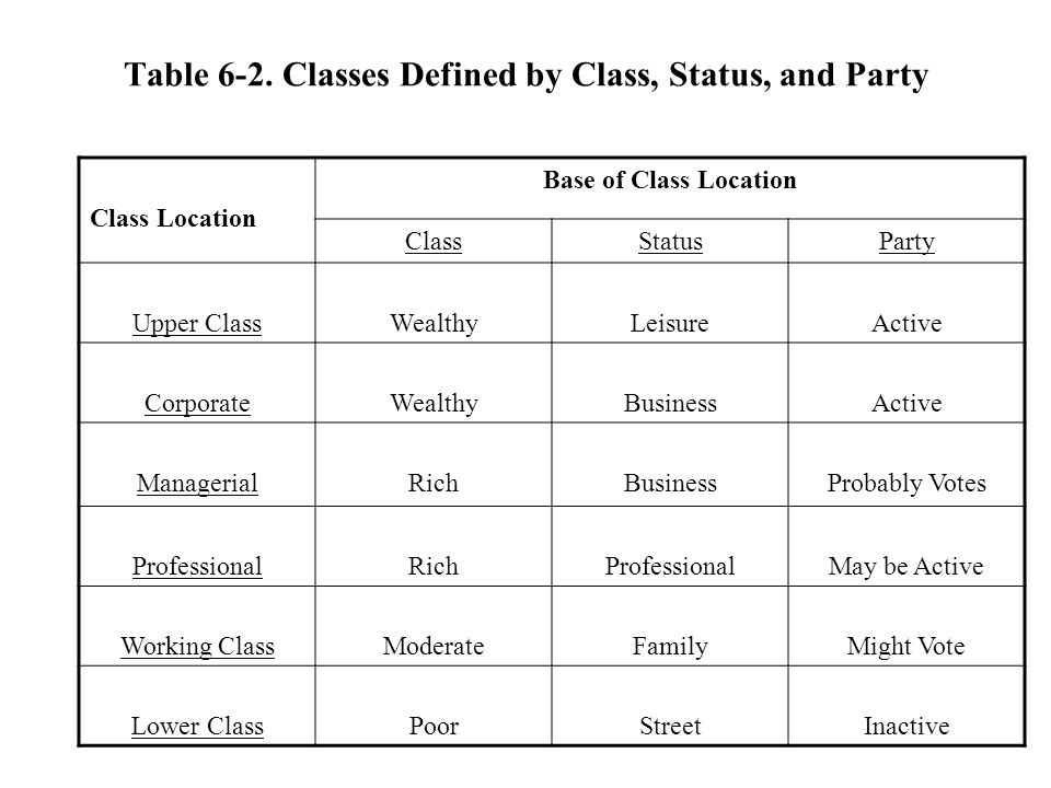 Table 6-2. Classes Defined by Class, Status, and Party