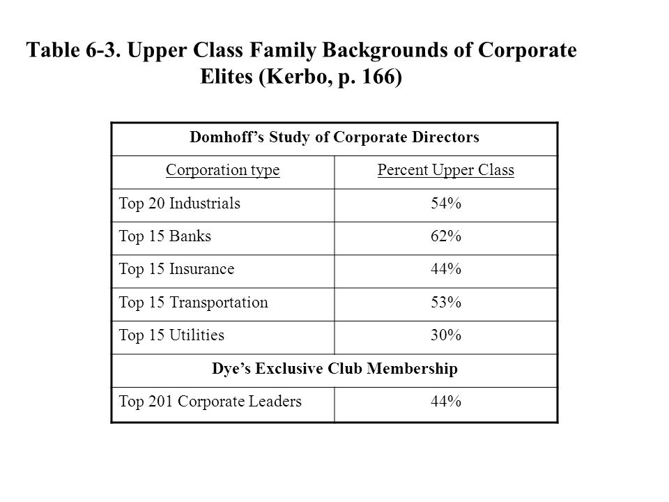 Domhoff's Study of Corporate Directors Dye's Exclusive Club Membership
