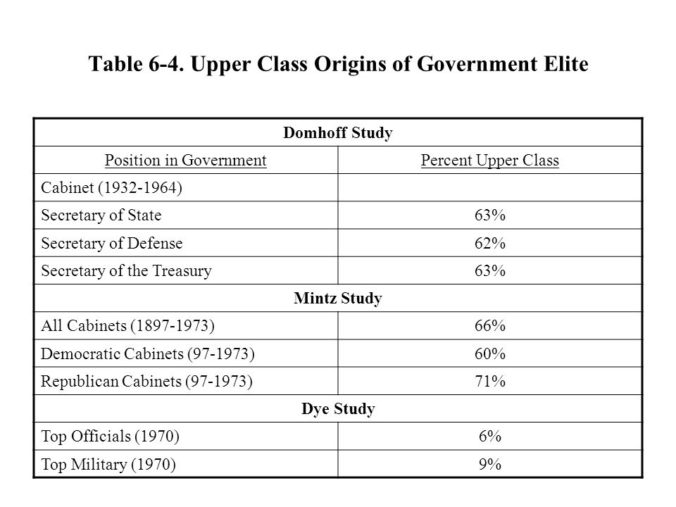 Table 6-4. Upper Class Origins of Government Elite