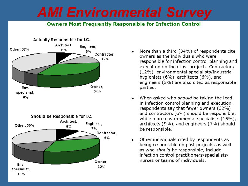 AMI Environmental Survey
