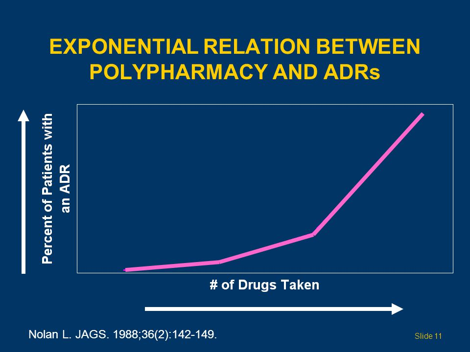 Exponential Relation Between Polypharmacy and ADRs