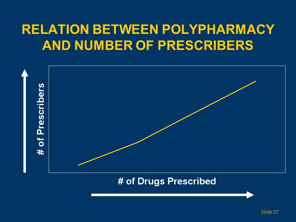Relation Between Polypharmacy and Number of Prescribers