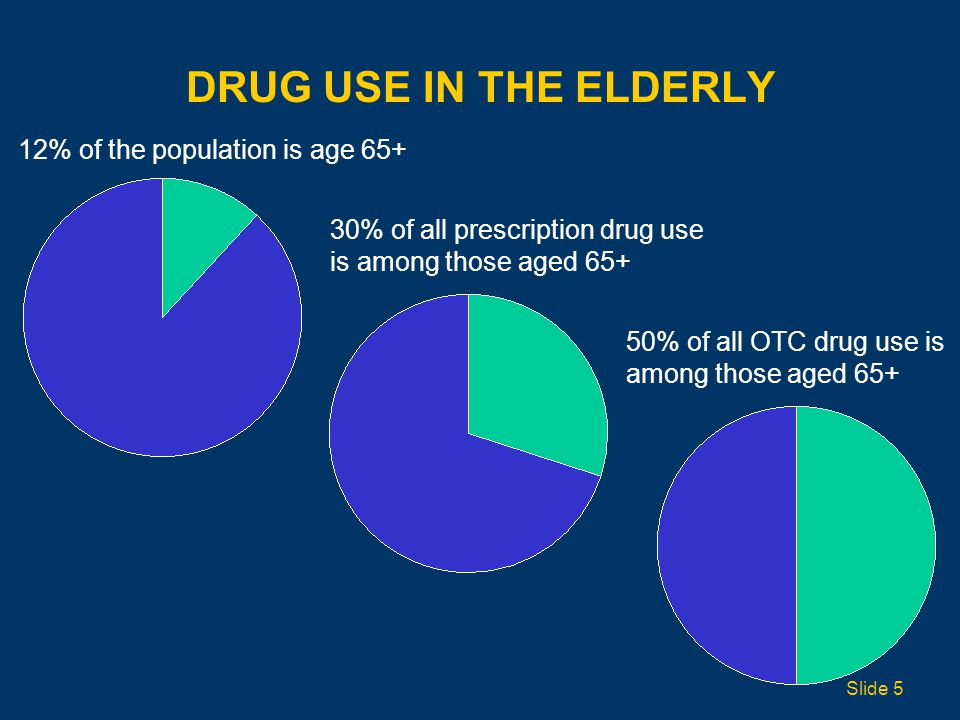 Drug Use in the Elderly 12% of the population is age 65+