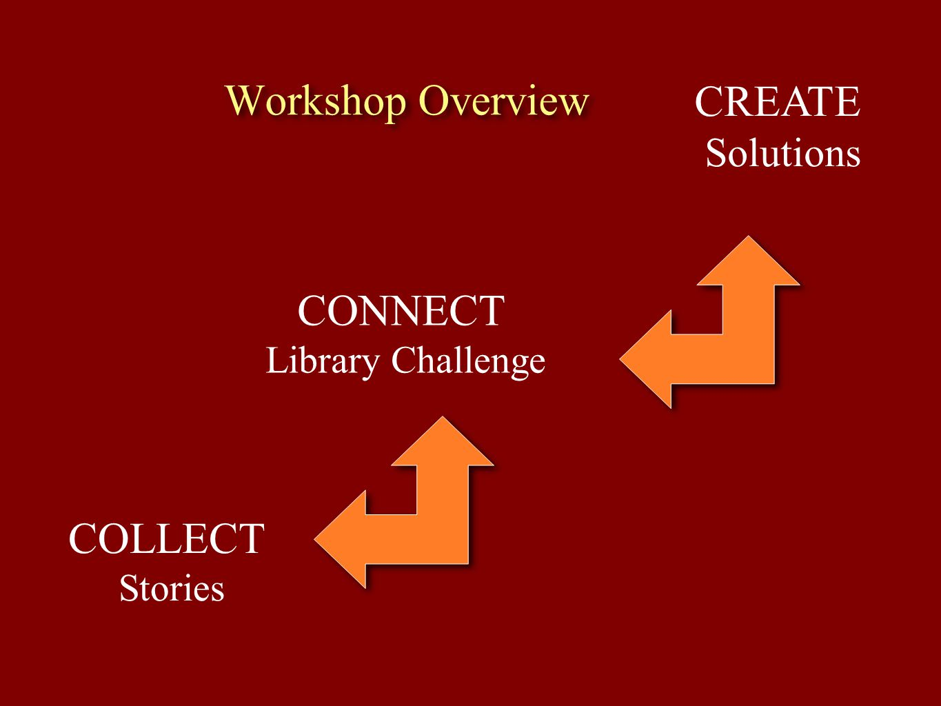 Workshop Overview CREATE CONNECT COLLECT Solutions Library Challenge