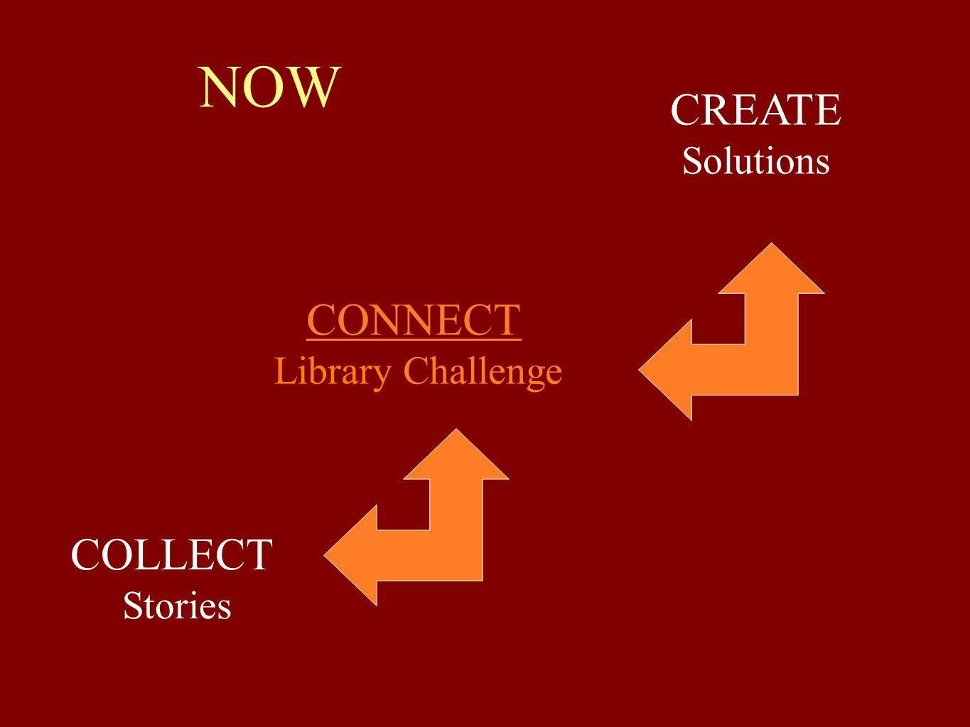 NOW CREATE Solutions CONNECT COLLECT Library Challenge Stories