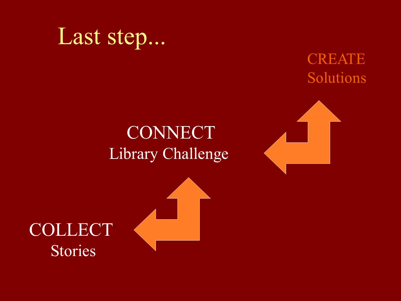 Last step... CONNECT COLLECT Library Challenge Stories CREATE