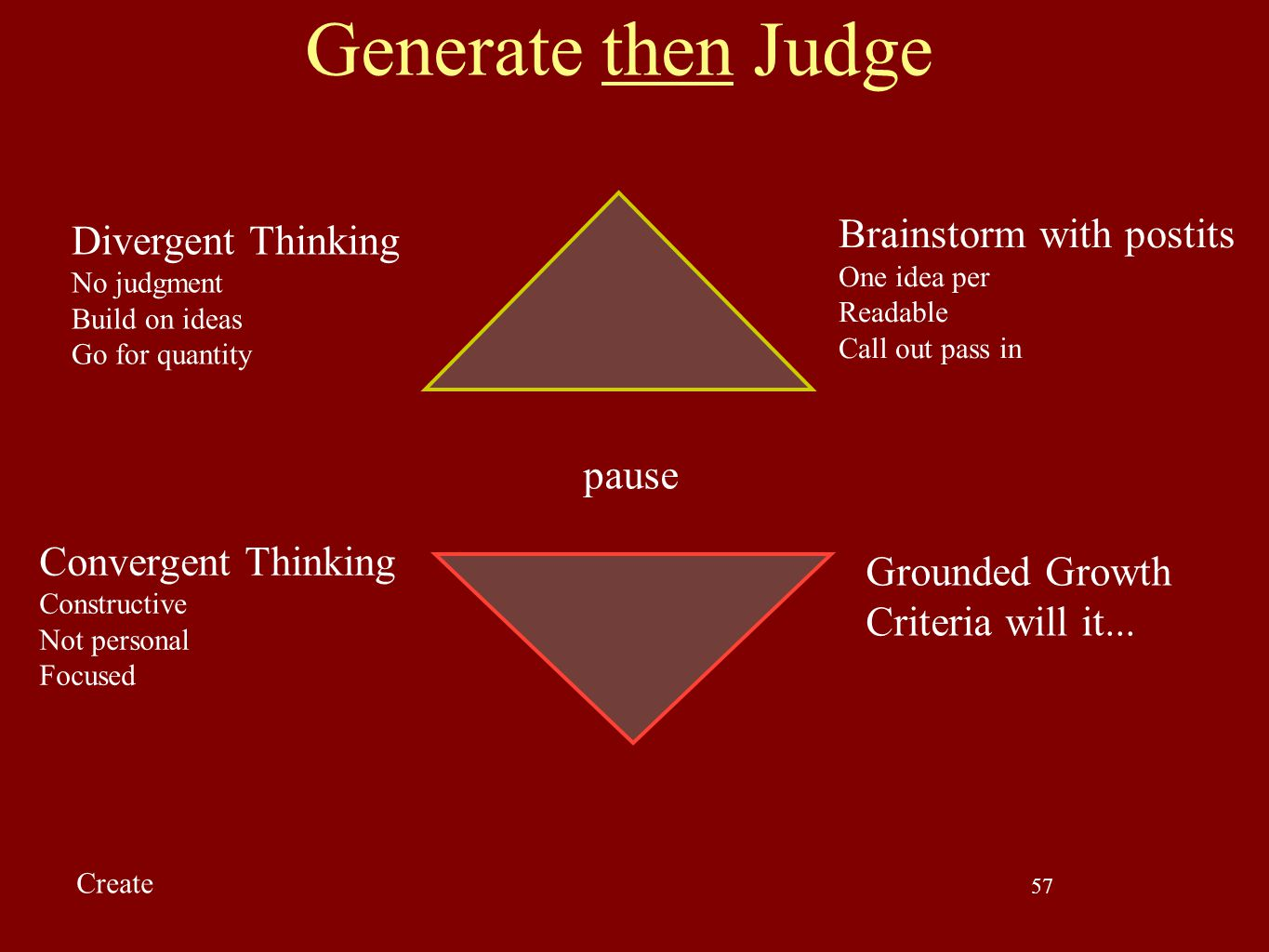 Generate then Judge Brainstorm with postits Divergent Thinking pause