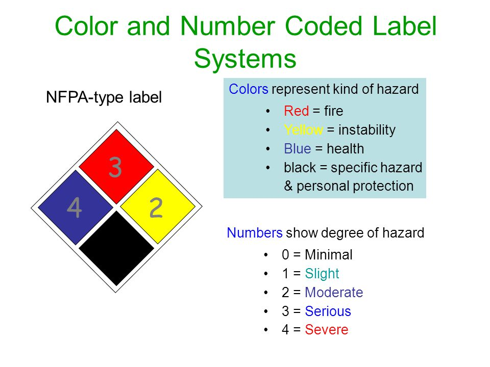 Color and Number Coded Label Systems