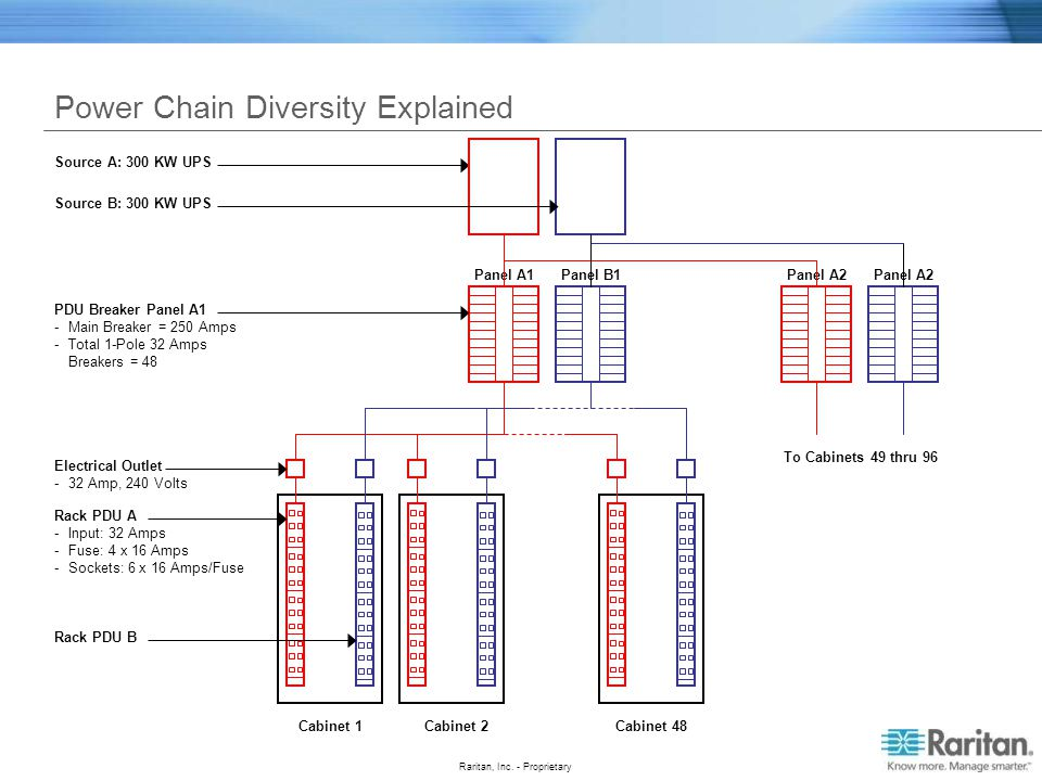 Power Chain Diversity Explained