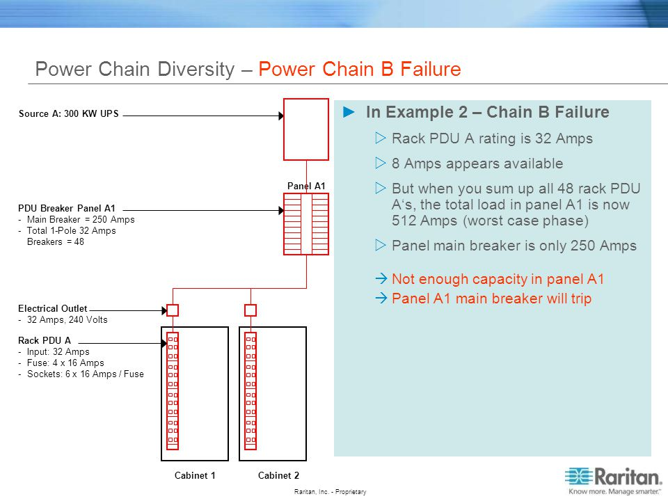 Power Chain Diversity – Power Chain B Failure