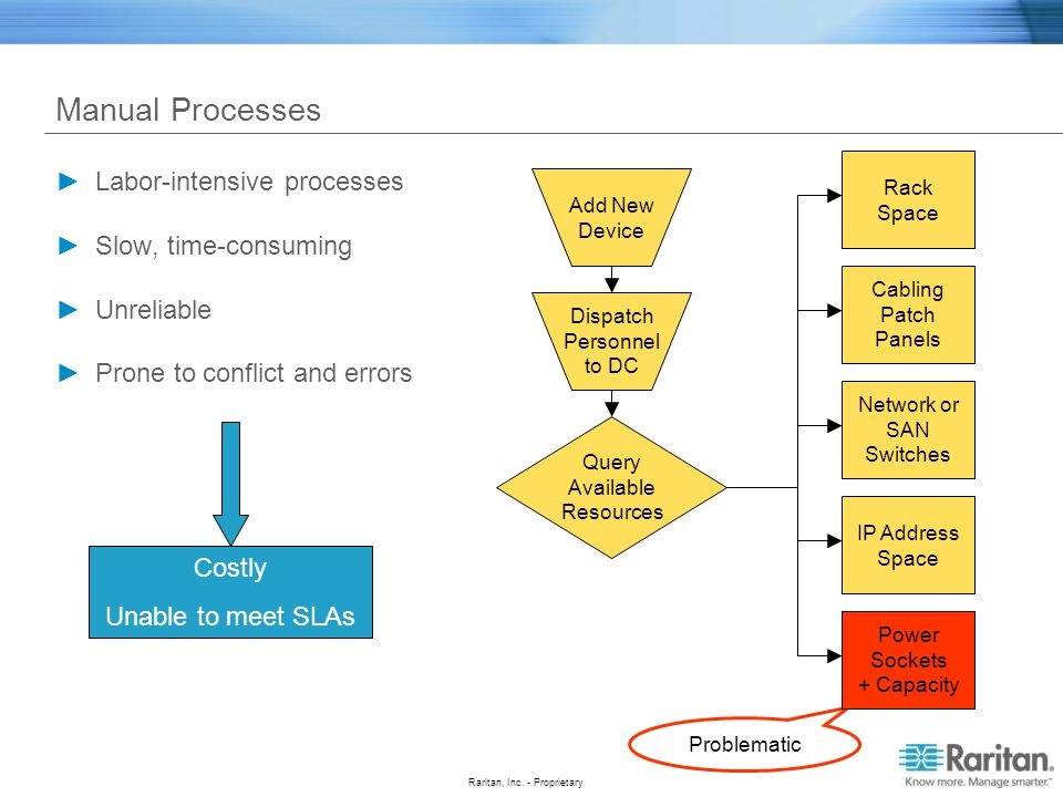 Manual Processes Labor-intensive processes Slow, time-consuming