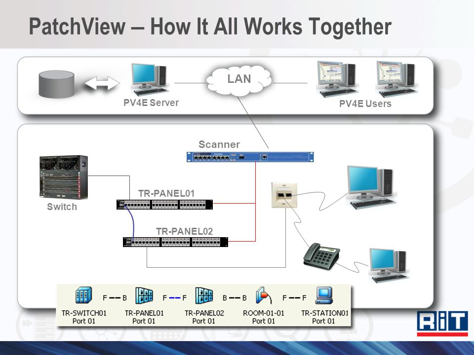 PatchView – How It All Works Together
