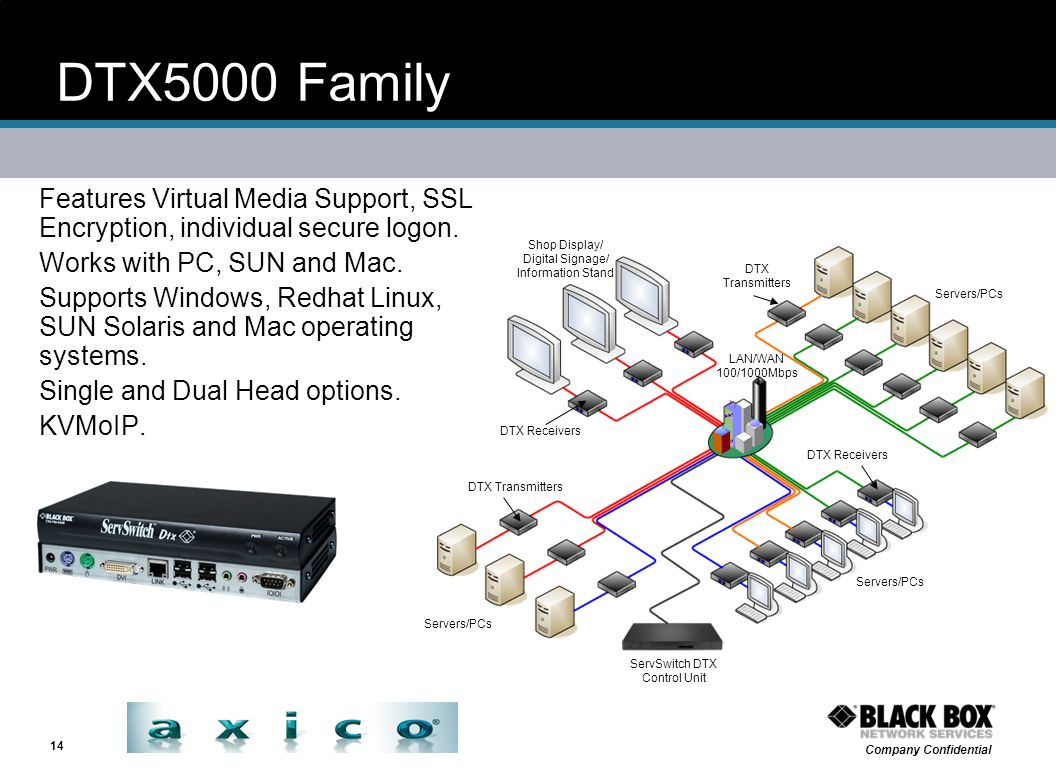 DTX5000 Family Features Virtual Media Support, SSL Encryption, individual secure logon. Works with PC, SUN and Mac.