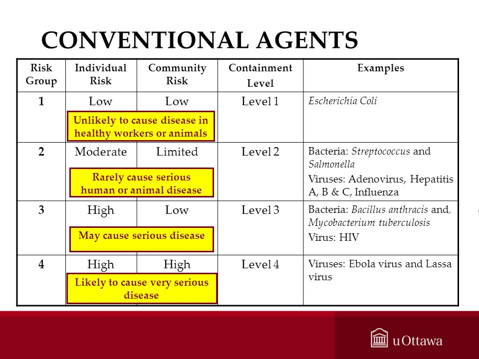 CONVENTIONAL AGENTS 1 Low Level 1 2 Moderate Limited Level 2 3 High