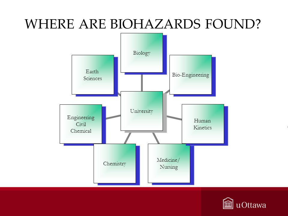 WHERE ARE BIOHAZARDS FOUND