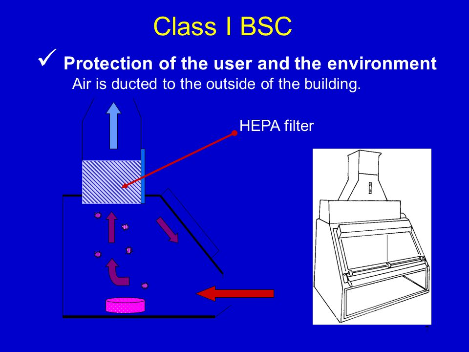 Class I BSC Protection of the user and the environment