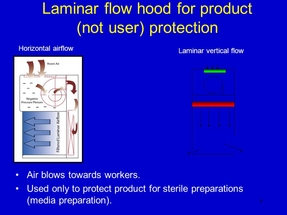 Laminar flow hood for product (not user) protection